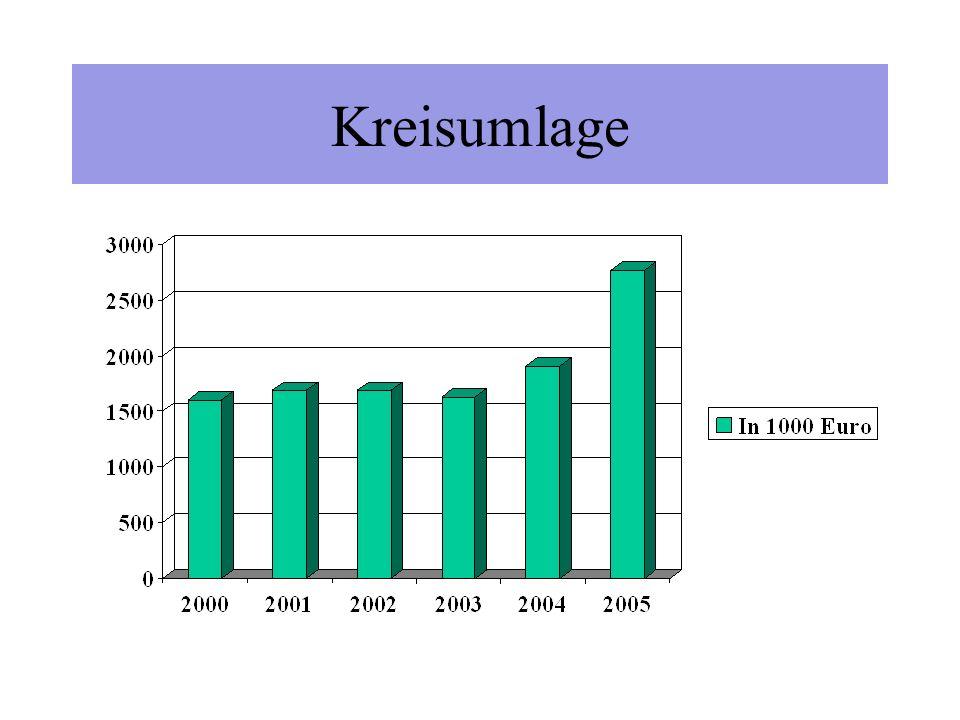 Steuereinnahmen 2004 Grundsteuer A114.500 (2003: 116.200 ) Grundsteuer B557.300 (2003: 547.300 ) Gewerbesteuer 4.600.000 (2003: 3.293.300 ) Hundesteuer 22.100 (2003: 22.400 ) Vergnügungssteuer 5.900 (2003: 6.000 ) Anteil Einkommenssteuer: 1.235.900 (2003: 1.332.800 ) Anteil Umsatzsteuer: 155.100 (2003: 153.500 )