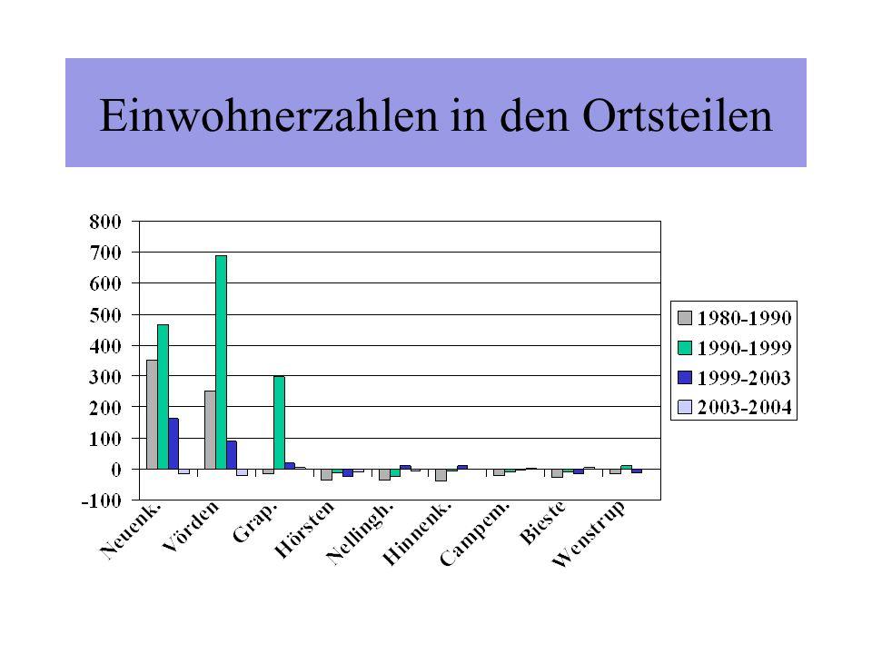 Einwohner der Ortsteile Neuenkirchen 2.700 Vörden 2.386 Grapperhausen 950 Hörsten 519 Nellinghof 479 Hinnenkamp 268 Campemoor 266 Bieste 204 Wenstrup 130 Gesamt 7.902