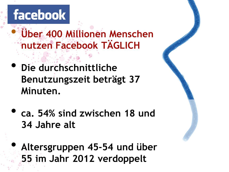Über 400 Millionen Menschen nutzen Facebook TÄGLICH Die durchschnittliche Benutzungszeit beträgt 37 Minuten. ca. 54% sind zwischen 18 und 34 Jahre alt