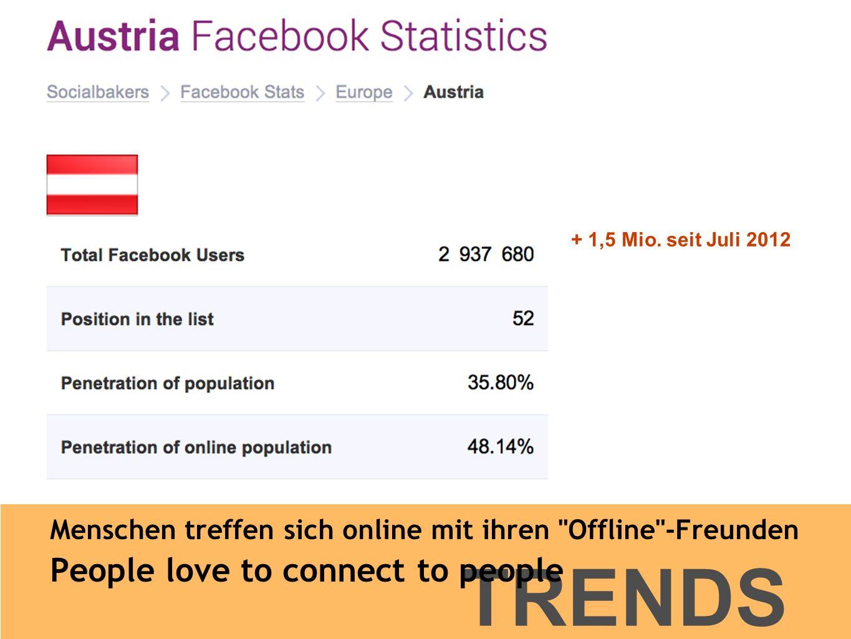 TRENDS Menschen treffen sich online mit ihren Offline -Freunden People love to connect to people + 1,5 Mio.