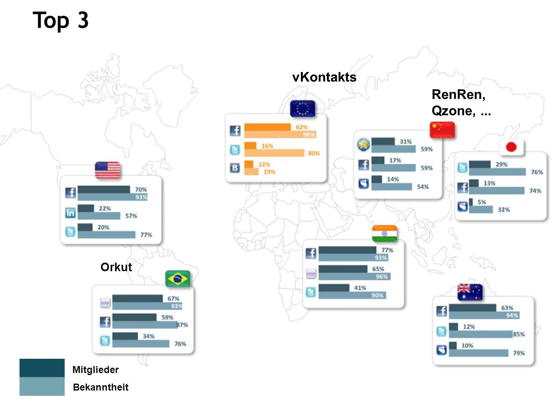 Top 3 Mitglieder Bekanntheit Orkut vKontakts RenRen, Qzone,...