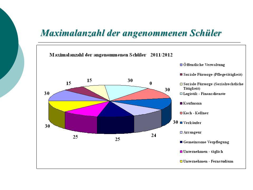 Maximalanzahl der angenommenen Schüler