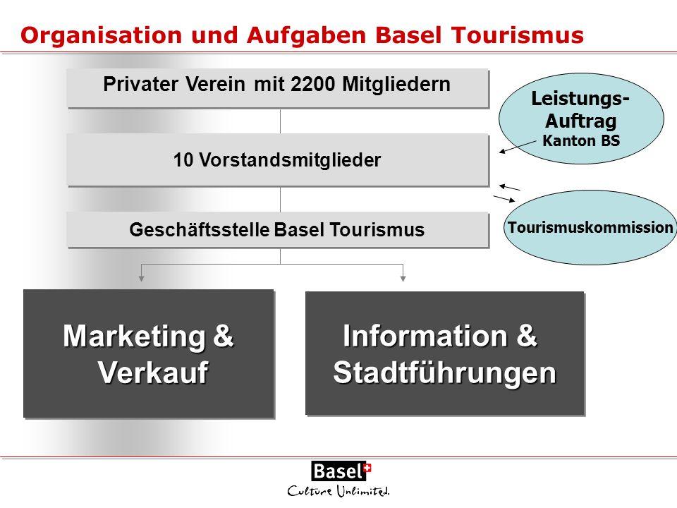 Privater Verein mit 2200 Mitgliedern 10 Vorstandsmitglieder Geschäftsstelle Basel Tourismus Marketing & Verkauf Verkauf Marketing & Verkauf Verkauf In