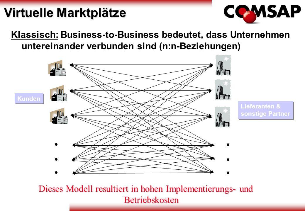 Lieferanten & sonstige Partner Kunden Klassisch: Business-to-Business bedeutet, dass Unternehmen untereinander verbunden sind (n:n-Beziehungen) Dieses
