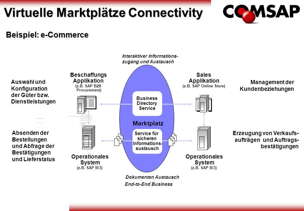 Interaktiver Informations- zugang und Austausch End-to-End Business Dokumenten Austausch Business Directory Service Beschaffungs Applikation (z.B. SAP