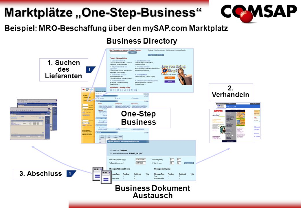 Business Directory 1. Suchen des Lieferanten 2. Verhandeln 3. Abschluss One-Step Business Business Dokument Austausch Beispiel: MRO-Beschaffung über d
