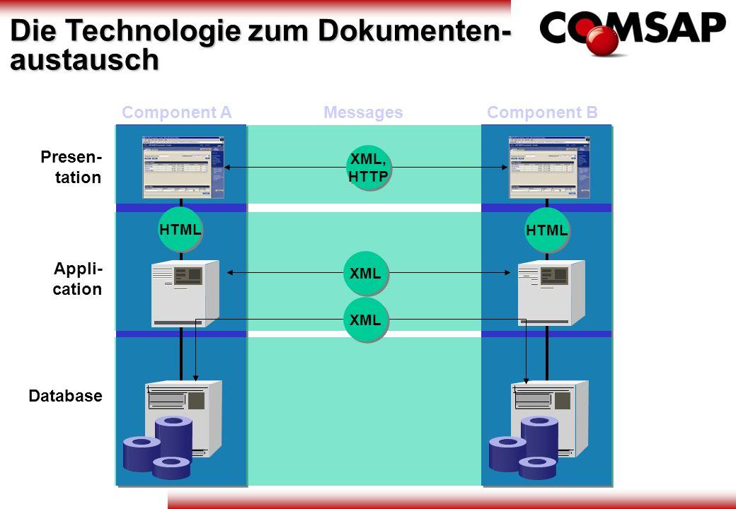Messages Appli- cation Presen- tation Database Component AComponent B XML, HTTP XML, HTTP XML HTML XML Die Technologie zum Dokumenten- austausch