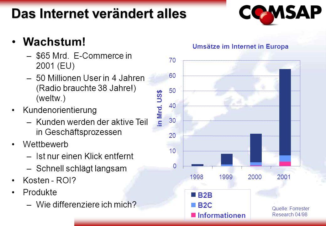 Wachstum! – –$65 Mrd. E-Commerce in 2001 (EU) – –50 Millionen User in 4 Jahren (Radio brauchte 38 Jahre!) (weltw.) Kundenorientierung – –Kunden werden