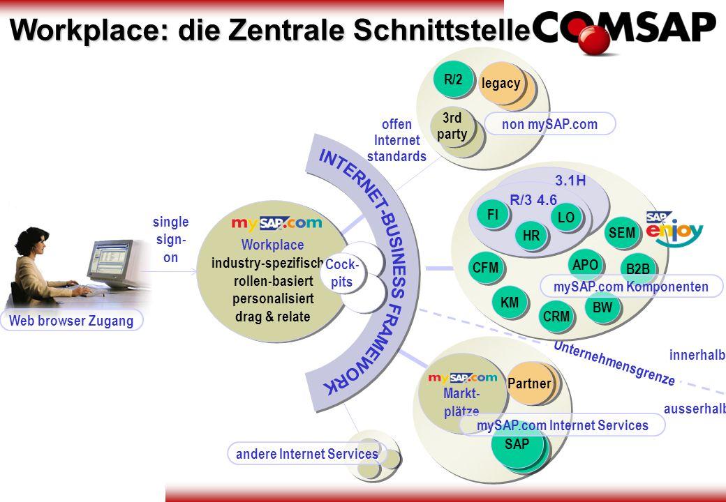Unternehmensgrenze Web browser Zugang Workplace industry-spezifisch rollen-basiert personalisiert drag & relate Workplace industry-spezifisch rollen-b
