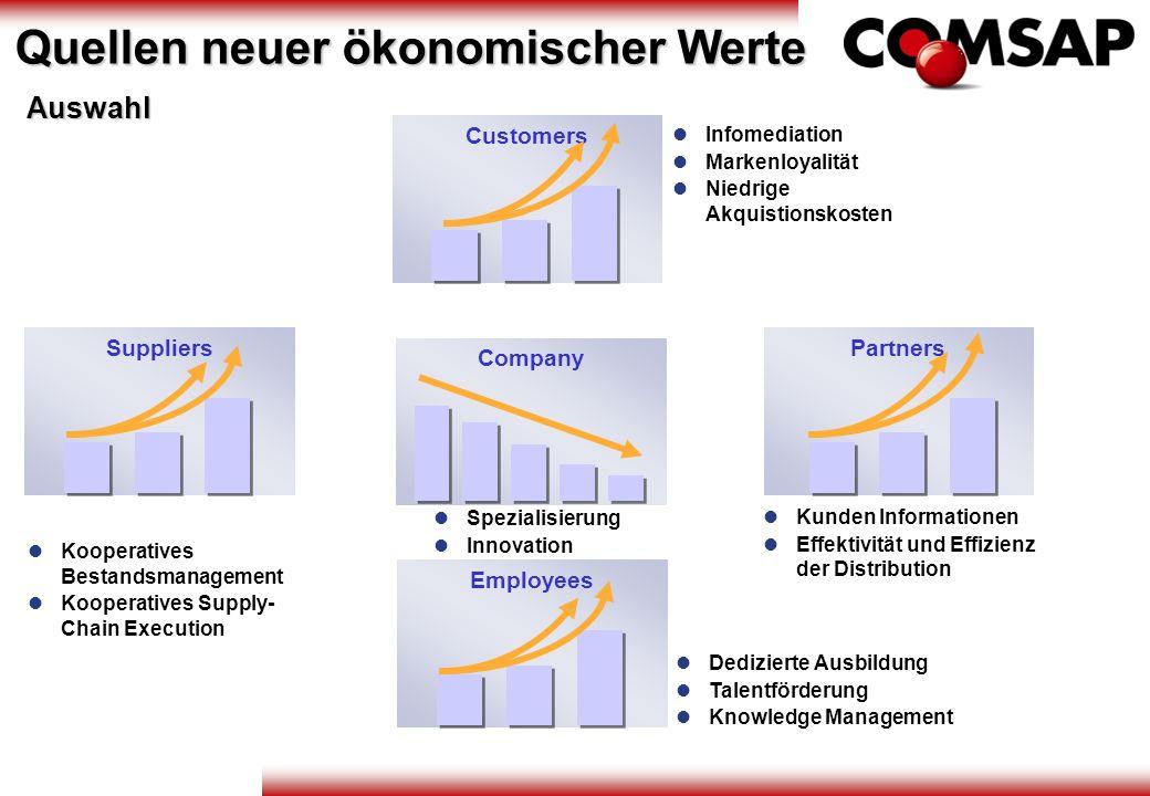 Customers Company Suppliers Employees Partners Dedizierte Ausbildung Talentförderung Knowledge Management Kunden Informationen Effektivität und Effizi