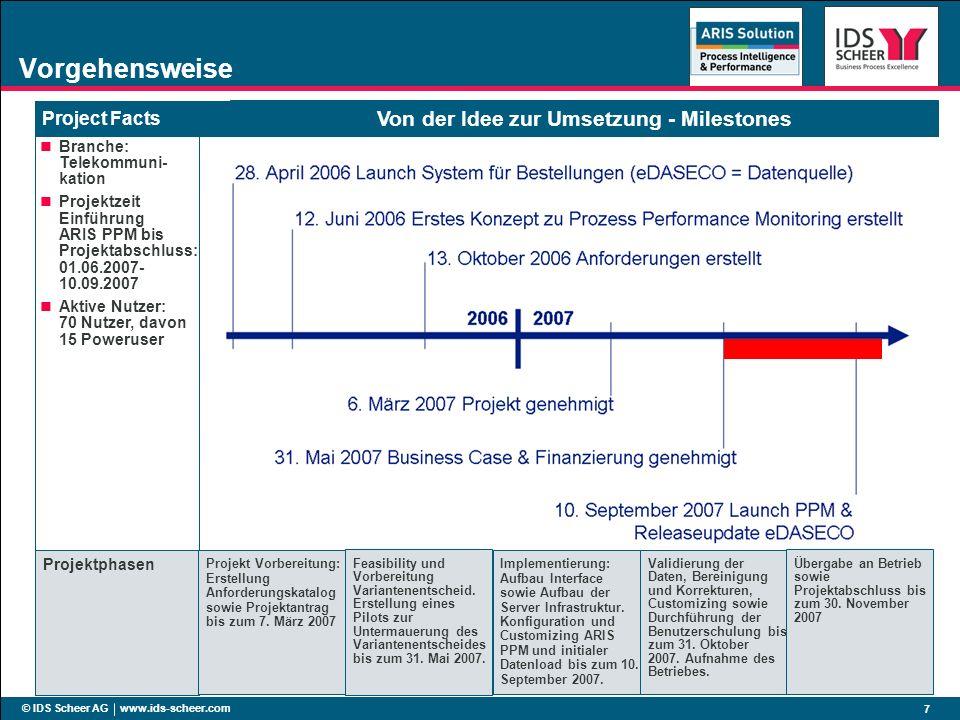 © IDS Scheer AG www.ids-scheer.com 7 Vorgehensweise Project Facts Branche: Telekommuni- kation Projektzeit Einführung ARIS PPM bis Projektabschluss: 0