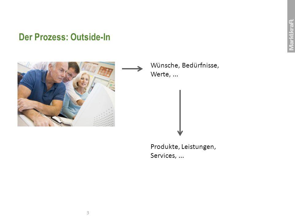 Der Prozess: Outside-In 3 Wünsche, Bedürfnisse, Werte,... Produkte, Leistungen, Services,...