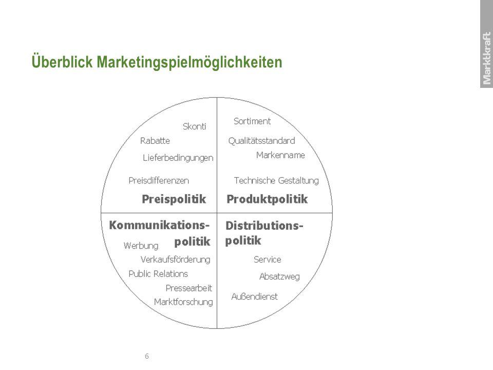 Meist Fokus auf Werbung Gesamter Verkaufsprozess InteressentKunde Klassische Werbung Fernsehen, Anzeigen,..