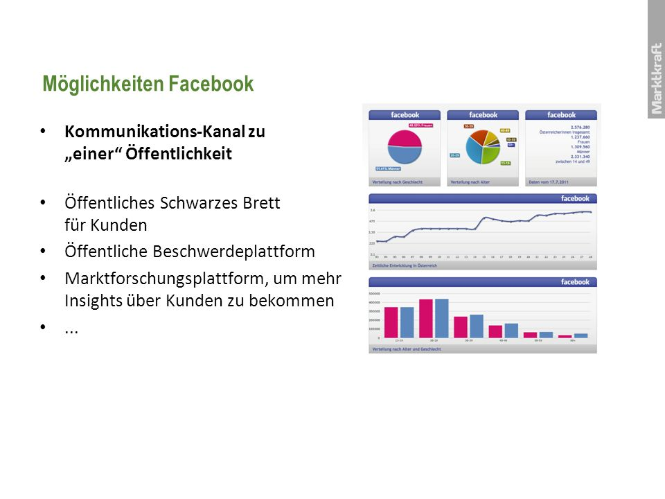 Möglichkeiten Facebook Kommunikations-Kanal zu einer Öffentlichkeit Öffentliches Schwarzes Brett für Kunden Öffentliche Beschwerdeplattform Marktforsc