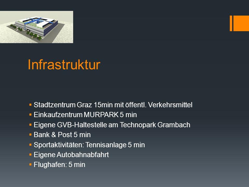 Infrastruktur Stadtzentrum Graz 15min mit öffentl. Verkehrsmittel Einkaufzentrum MURPARK 5 min Eigene GVB-Haltestelle am Technopark Grambach Bank & Po