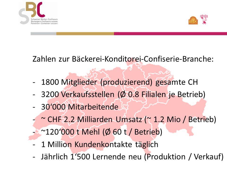 Zahlen zur Bäckerei-Konditorei-Confiserie-Branche: -1800 Mitglieder (produzierend) gesamte CH -3200 Verkaufsstellen (Ø 0.8 Filialen je Betrieb) -30000 Mitarbeitende -~ CHF 2.2 Milliarden Umsatz (~ 1.2 Mio / Betrieb) -~120000 t Mehl (Ø 60 t / Betrieb) -1 Million Kundenkontakte täglich -Jährlich 1500 Lernende neu (Produktion / Verkauf)
