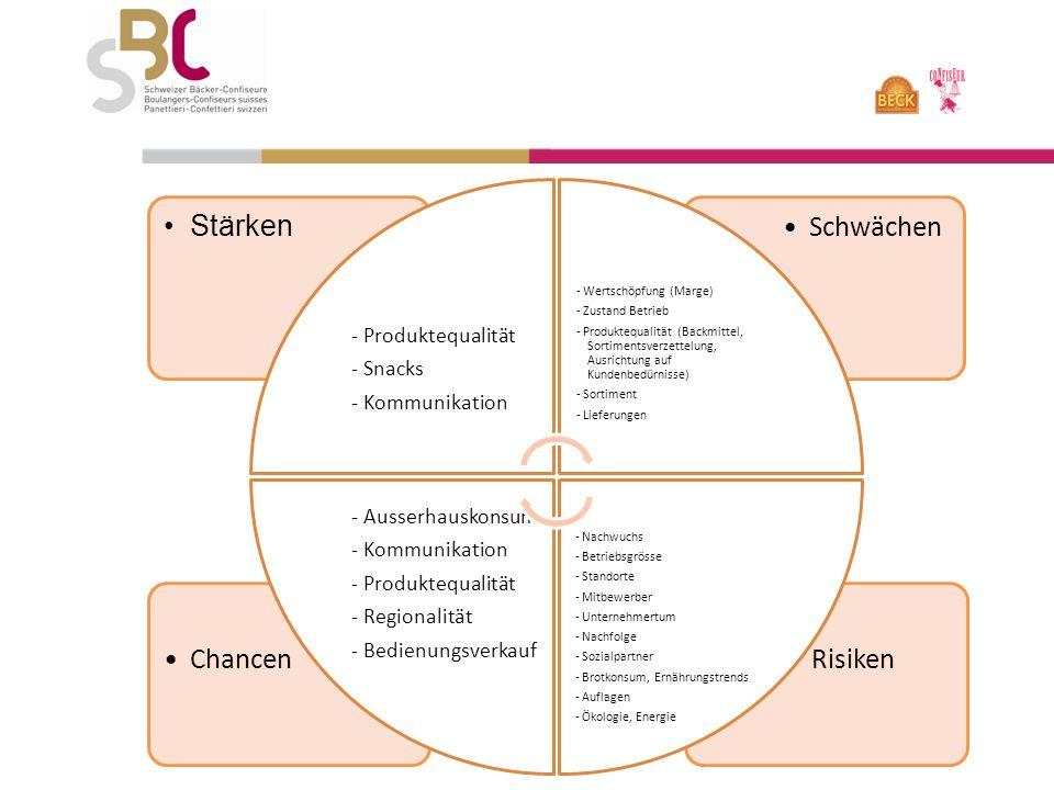 RisikenChancen Schwächen Stärken - Produktequalität - Snacks - Kommunikation - Wertschöpfung (Marge) - Zustand Betrieb - Produktequalität (Backmittel, Sortimentsverzettelung, Ausrichtung auf Kundenbedürnisse) - Sortiment - Lieferungen - Nachwuchs - Betriebsgrösse - Standorte - Mitbewerber - Unternehmertum - Nachfolge - Sozialpartner - Brotkonsum, Ernährungstrends - Auflagen - Ökologie, Energie - Ausserhauskonsum - Kommunikation - Produktequalität - Regionalität - Bedienungsverkauf