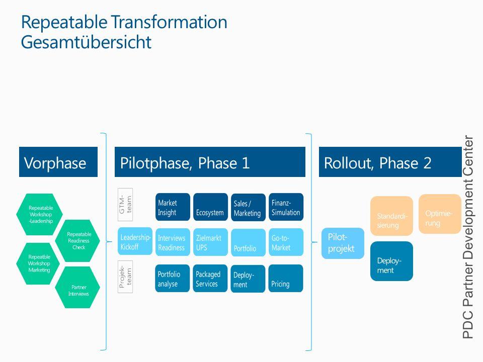 Repeatable Workshop - Leadership 6 Der Workshop zeigt Ihnen die konkreten Auswirkungen auf die bisherigen Geschäfts-, Vermarktungs- und Kostenmodelle in allen Geschäftsbereichen in Ihrem Unternehmen: Finanzen, Organsiation & Prozesse, Produkt-/Dienstleistungsangebot, Marketing-, Sales- sowie Services- Delivery.