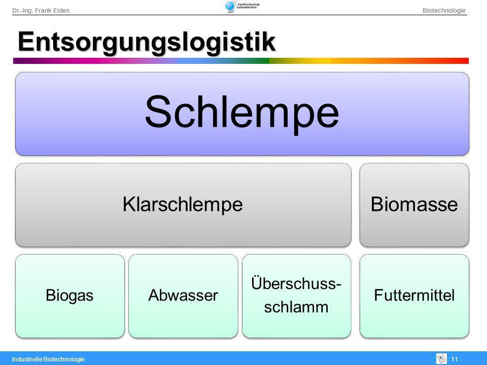 Dr.-Ing. Frank Eiden Biotechnologie Industrielle Biotechnologie: 11 Entsorgungslogistik Schlempe Klarschlempe BiogasAbwasser Überschuss- schlamm Bioma