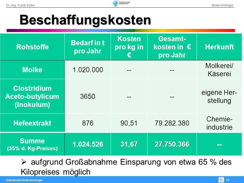 Dr.-Ing. Frank Eiden Biotechnologie Industrielle Biotechnologie: 15 Beschaffungskosten Rohstoffe Bedarf in t pro Jahr Kosten pro kg in Gesamt- kosten