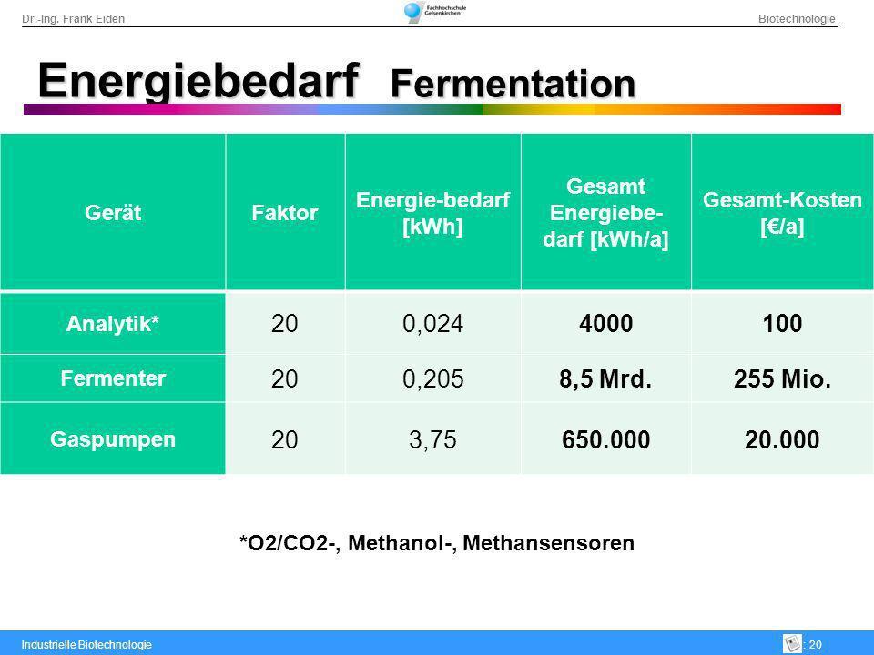 Dr.-Ing. Frank Eiden Biotechnologie Industrielle Biotechnologie: 20 Energiebedarf Fermentation GerätFaktor Energie-bedarf [kWh] Gesamt Energiebe- darf