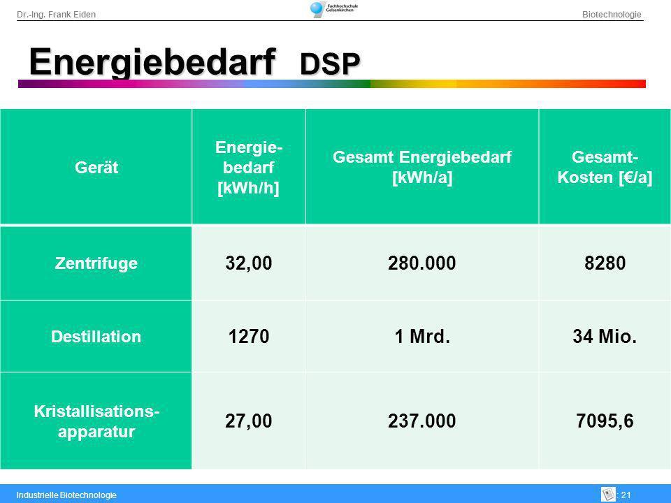Dr.-Ing. Frank Eiden Biotechnologie Industrielle Biotechnologie: 21 Energiebedarf DSP Gerät Energie- bedarf [kWh/h] Gesamt Energiebedarf [kWh/a] Gesam