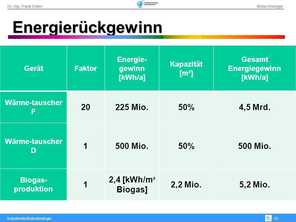 Dr.-Ing. Frank Eiden Biotechnologie Industrielle Biotechnologie: 22 Energierückgewinn GerätFaktor Energie- gewinn [kWh/a] Kapazität [m³] Gesamt Energi