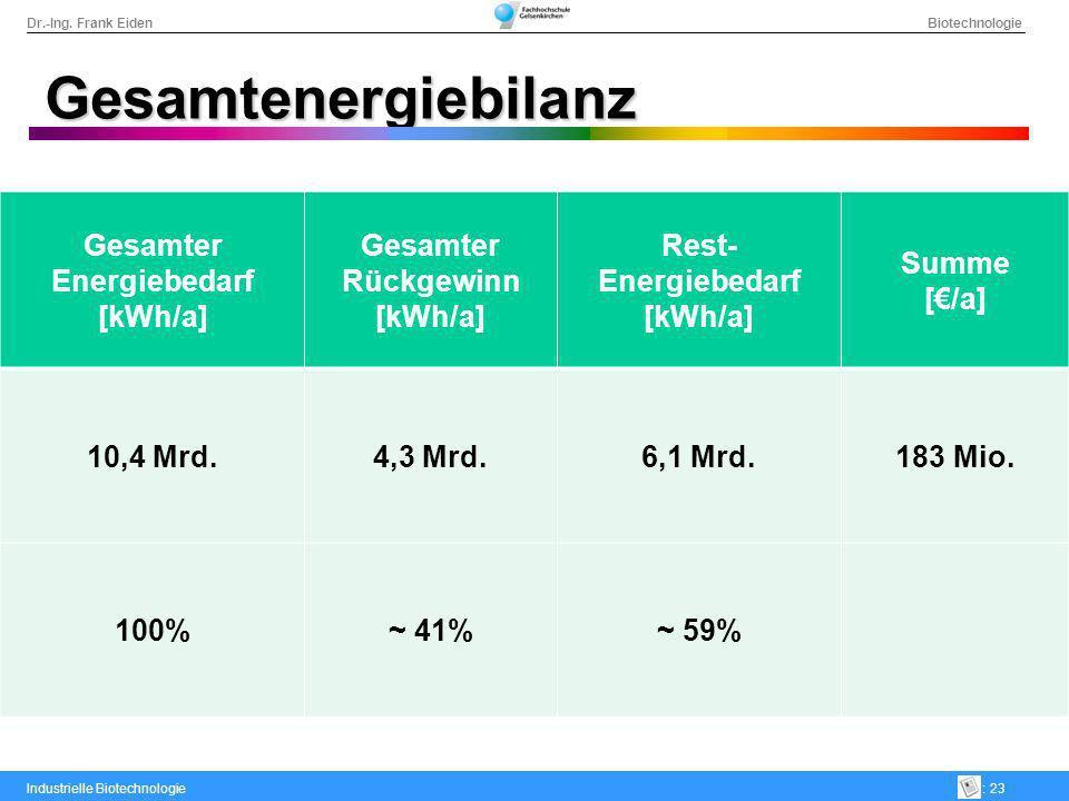 Dr.-Ing. Frank Eiden Biotechnologie Industrielle Biotechnologie: 23 Gesamtenergiebilanz Gesamter Energiebedarf [kWh/a] Gesamter Rückgewinn [kWh/a] Res