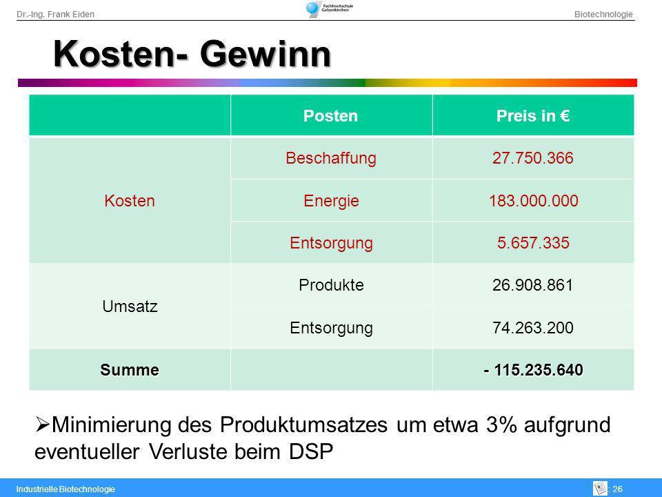 Dr.-Ing. Frank Eiden Biotechnologie Industrielle Biotechnologie: 26 Kosten- Gewinn PostenPreis in Kosten Beschaffung27.750.366 Energie183.000.000 Ents