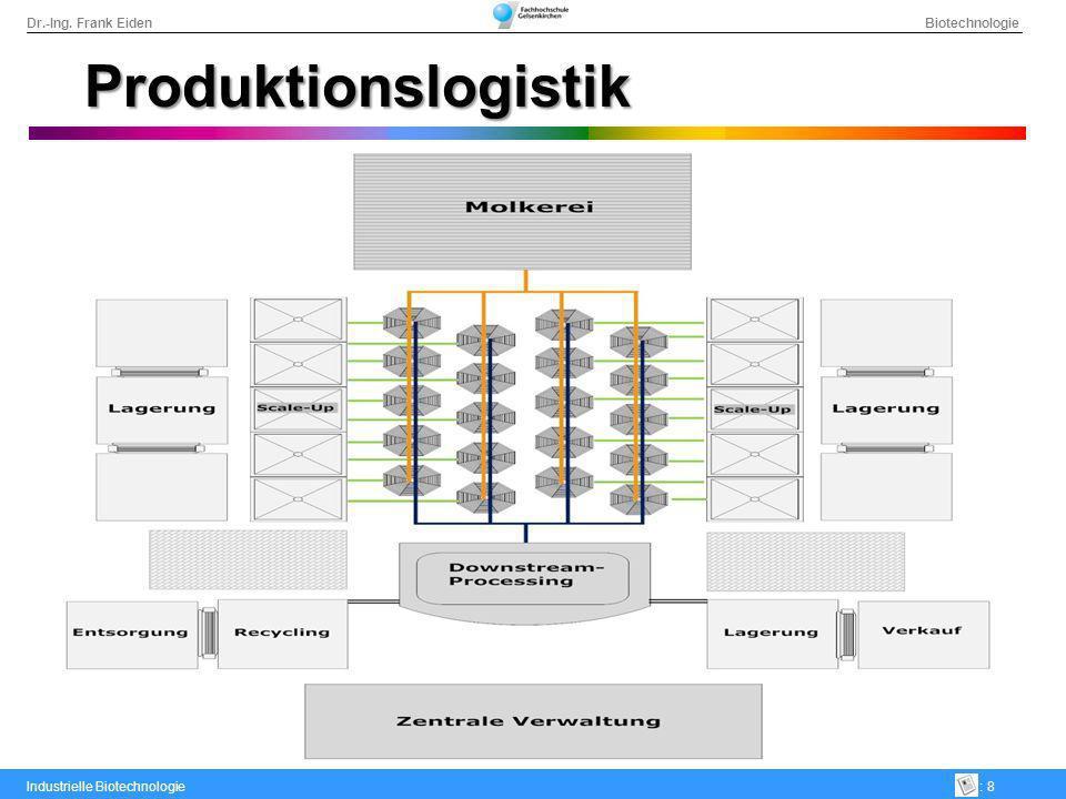 Dr.-Ing. Frank Eiden Biotechnologie Industrielle Biotechnologie: 8 Produktionslogistik Schaubild kurze Betriebswege