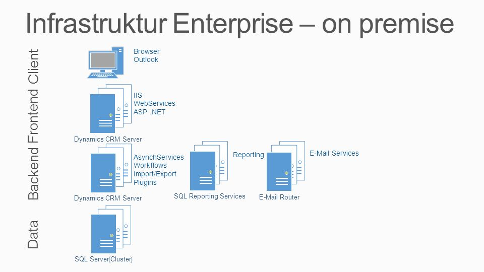 Infrastruktur Enterprise – on premise Data Backend Frontend Client SQL Server(Cluster)Dynamics CRM Server Browser Outlook IIS WebServices ASP.NET Asyn