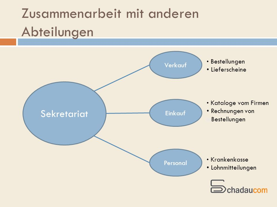 Zusammenarbeit mit anderen Abteilungen Sekretariat Personal Verkauf Einkauf Bestellungen Lieferscheine Kataloge vom Firmen Rechnungen von mBestellunge