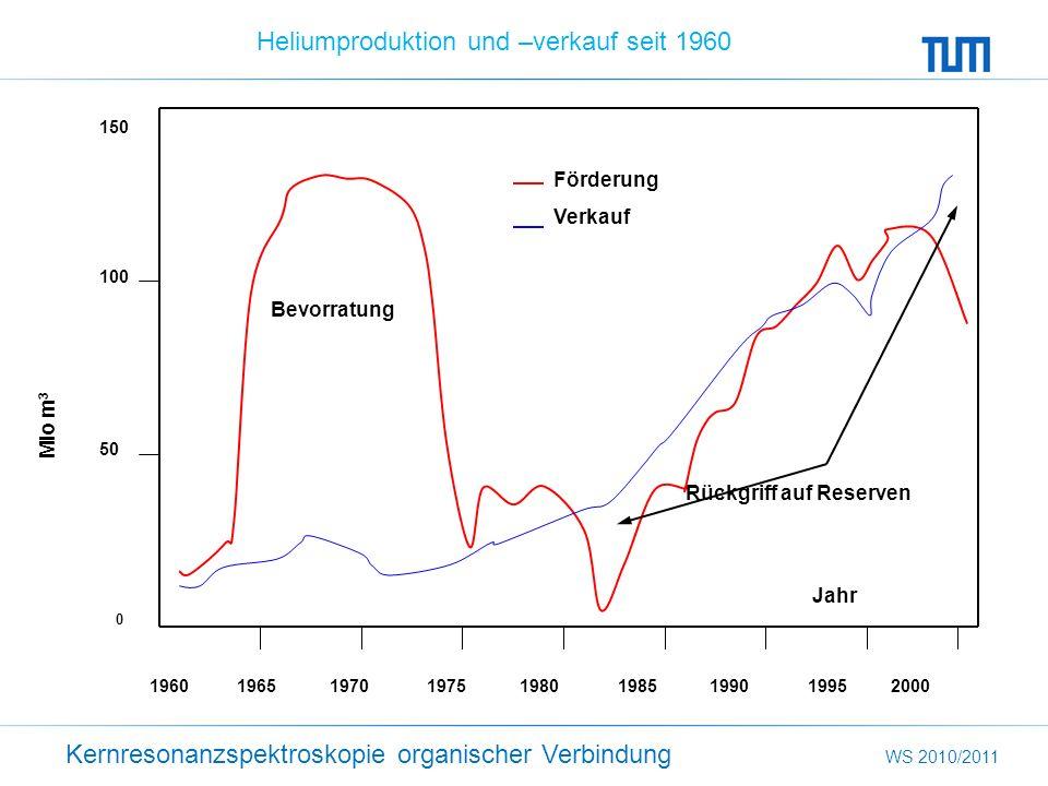 Kernresonanzspektroskopie organischer Verbindung WS 2010/2011 Heliumproduktion und –verkauf seit 1960 1960 1965 1970 1975 1980 1985 1990 1995 2000 150