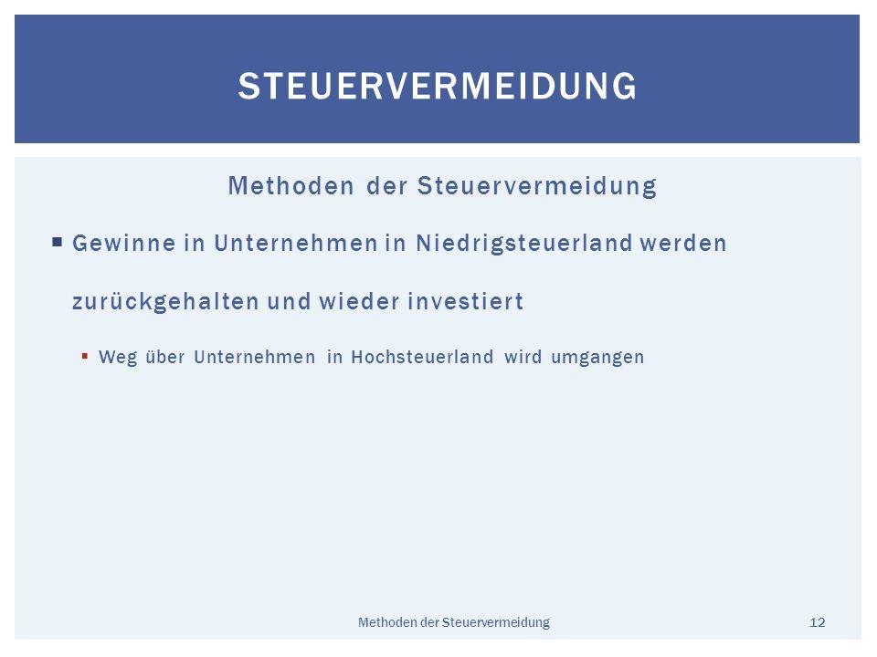 Gewinne in Unternehmen in Niedrigsteuerland werden zurückgehalten und wieder investiert Weg über Unternehmen in Hochsteuerland wird umgangen 12 STEUER