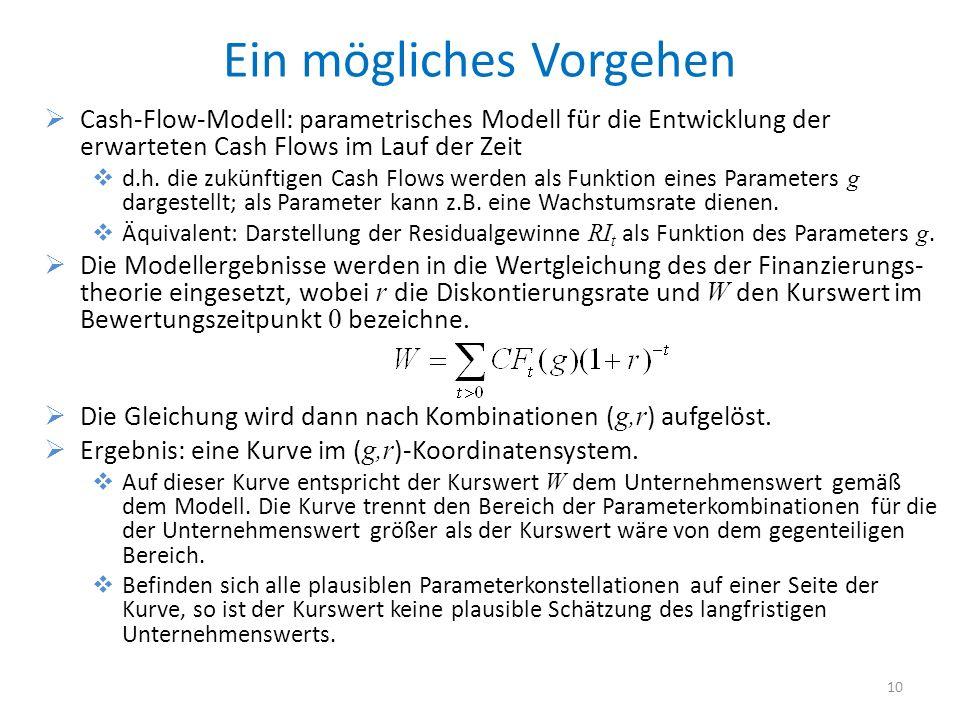 Ein mögliches Vorgehen Cash-Flow-Modell: parametrisches Modell für die Entwicklung der erwarteten Cash Flows im Lauf der Zeit d.h. die zukünftigen Cas