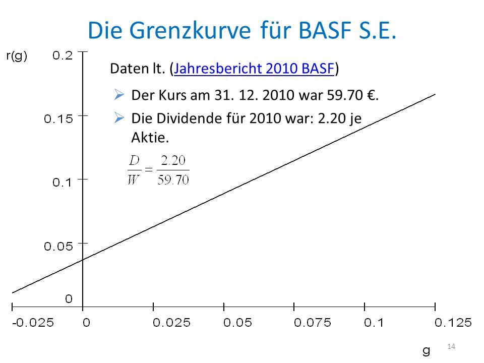 Die Grenzkurve für BASF S.E. 14 Der Kurs am 31. 12. 2010 war 59.70. Die Dividende für 2010 war: 2.20 je Aktie. Daten lt. (Jahresbericht 2010 BASF)Jahr