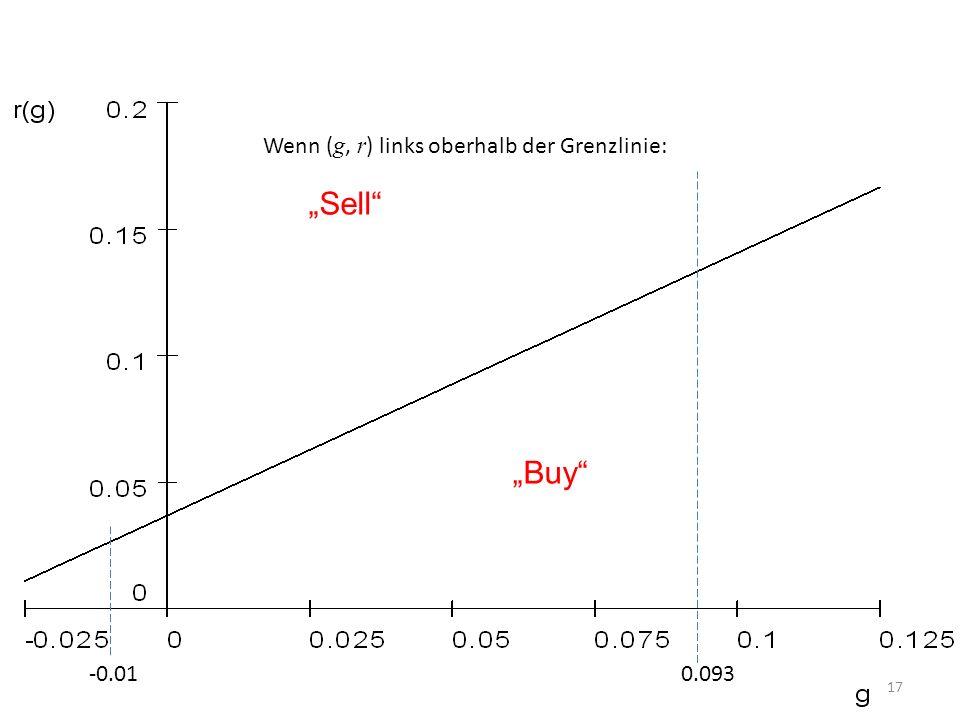 17 -0.01 0.093 Sell Buy Wenn ( g, r ) links oberhalb der Grenzlinie: