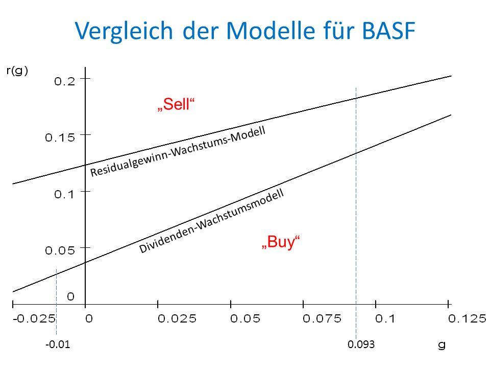 Vergleich der Modelle für BASF 23 0.005 0.0458 Sell Buy -0.01 0.093 Sell Buy Residualgewinn-Wachstums-Modell Dividenden-Wachstumsmodell