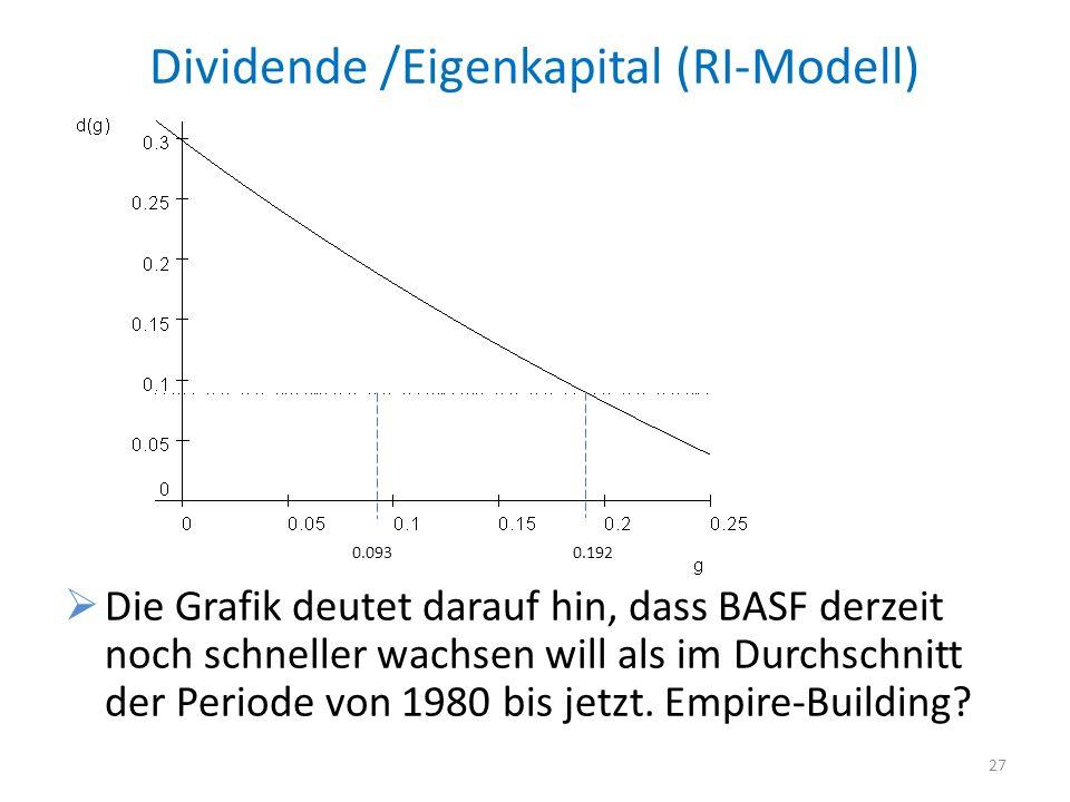 Dividende /Eigenkapital (RI-Modell) Die Grafik deutet darauf hin, dass BASF derzeit noch schneller wachsen will als im Durchschnitt der Periode von 19