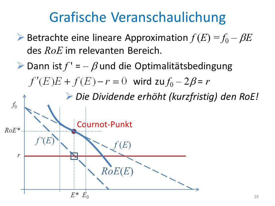 Grafische Veranschaulichung Betrachte eine lineare Approximation f (E) = f 0 – E des RoE im relevanten Bereich. Dann ist f ' = – und die Optimalitätsb