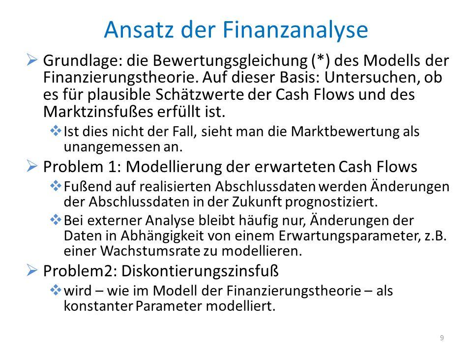 Ansatz der Finanzanalyse Grundlage: die Bewertungsgleichung (*) des Modells der Finanzierungstheorie. Auf dieser Basis: Untersuchen, ob es für plausib