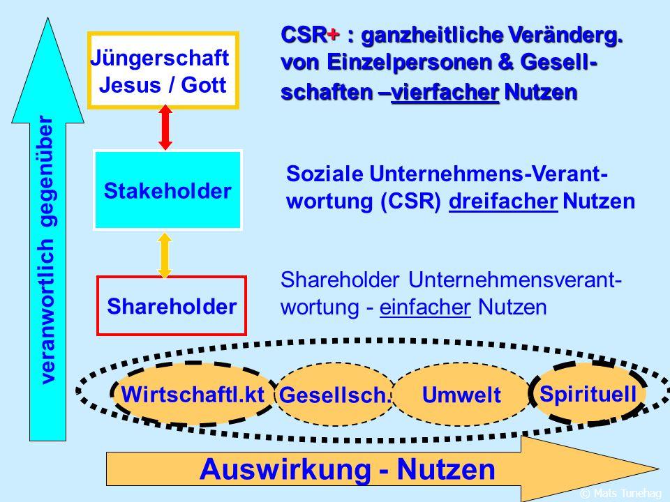 Wirtschaftl.kt Gesellsch. Umwelt Spirituell Shareholder Stakeholder Jüngerschaft Jesus / Gott CSR+ : ganzheitliche Veränderg. von Einzelpersonen & Ges