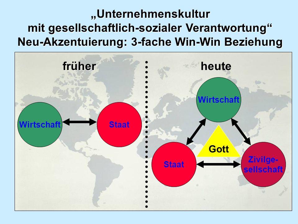 Unternehmenskultur mit gesellschaftlich-sozialer Verantwortung Neu-Akzentuierung: 3-fache Win-Win Beziehung Wirtschaft Staat Zivilge- sellschaft Wirts