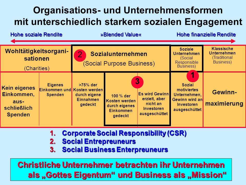 Organisations- und Unternehmensformen mit unterschiedlich starkem sozialen Engagement Hohe soziale Rendite Hohe finanzielle Rendite »Blended Value« Wo