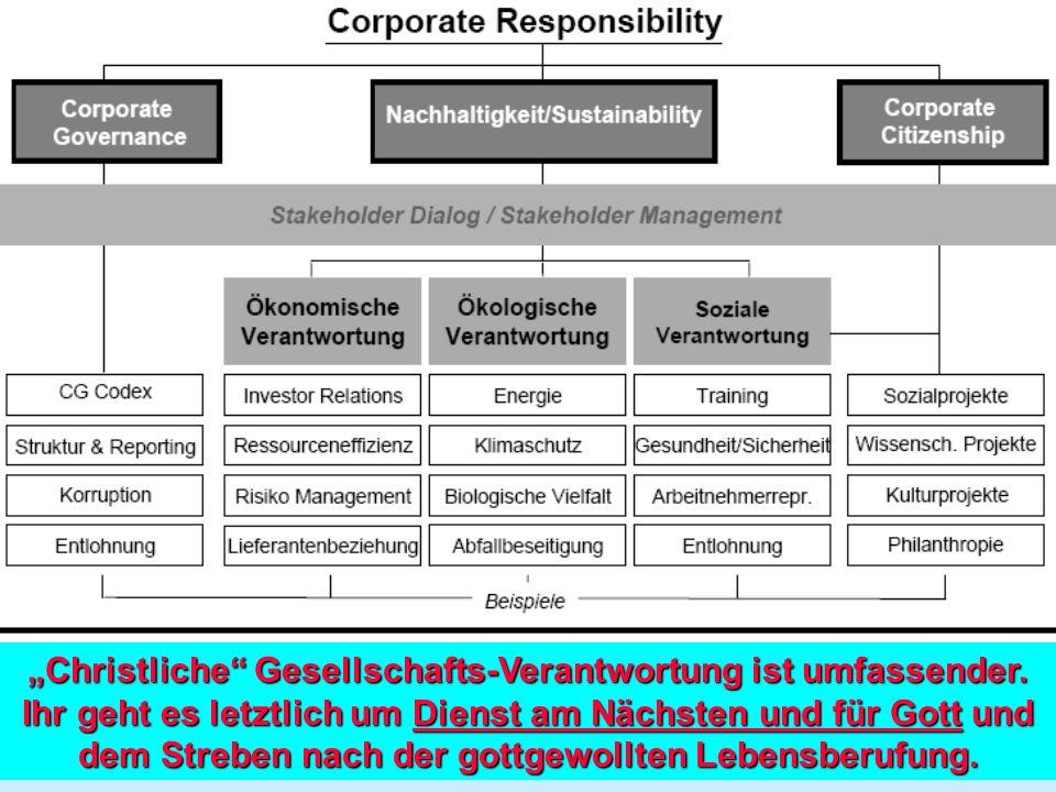 Unternehmensverantwortung bringt Vorteile (I) (aus empirischen Studien d.