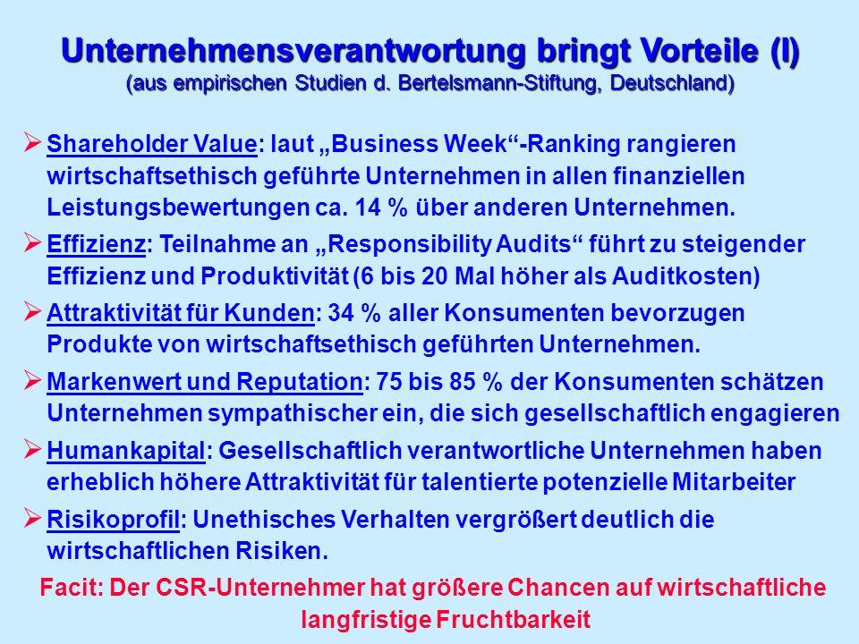 Unternehmensverantwortung bringt Vorteile (I) (aus empirischen Studien d. Bertelsmann-Stiftung, Deutschland) Shareholder Value: laut Business Week-Ran