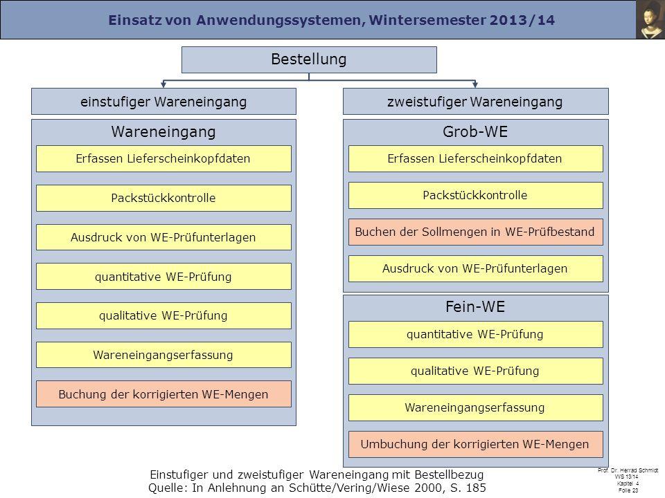 Einsatz von Anwendungssystemen, Wintersemester 2013/14 Prof. Dr. Herrad Schmidt WS 13/14 Kapitel 4 Folie 23 Einstufiger und zweistufiger Wareneingang