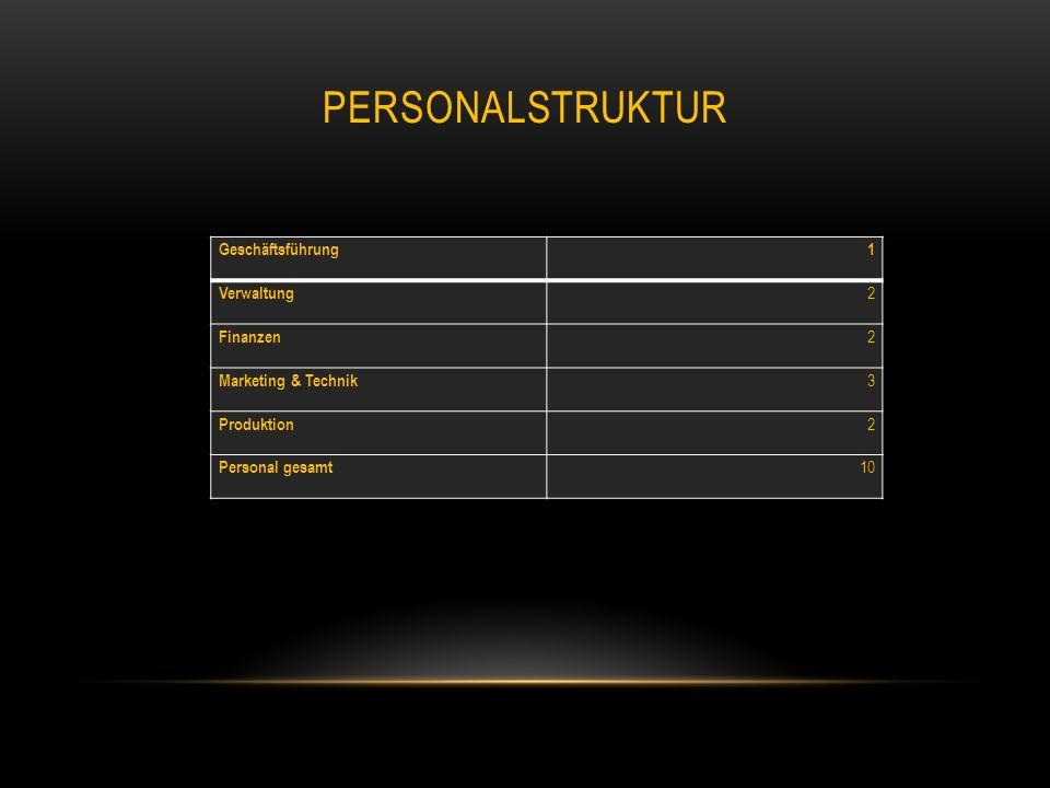 PERSONALSTRUKTUR Geschäftsführung1 Verwaltung 2 Finanzen 2 Marketing & Technik 3 Produktion 2 Personal gesamt 10