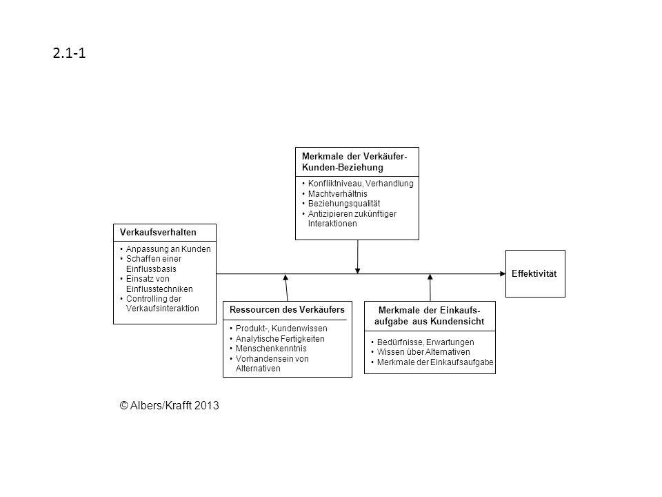 Effektivität Anpassung an Kunden Schaffen einer Einflussbasis Einsatz von Einflusstechniken Controlling der Verkaufsinteraktion Verkaufsverhalten Konf