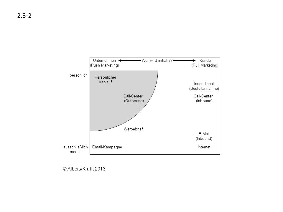 2.3-2 Unternehmen (Push Marketing) Kunde (Pull Marketing) Wer wird initiativ? persönlich ausschließlich medial Internet Innendienst (Bestellannahme) C